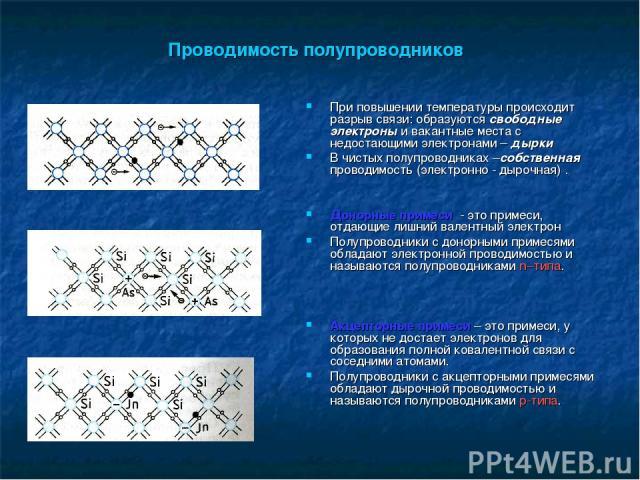 Проводимость полупроводников При повышении температуры происходит разрыв связи: образуются свободные электроны и вакантные места с недостающими электронами – дырки В чистых полупроводниках –собственная проводимость (электронно - дырочная) . Донорные…