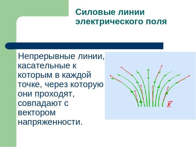 Силовые линии электрического поля Непрерывные линии, касательные к которым в каждой точке, через которую они проходят, совпадают с вектором напряженности.