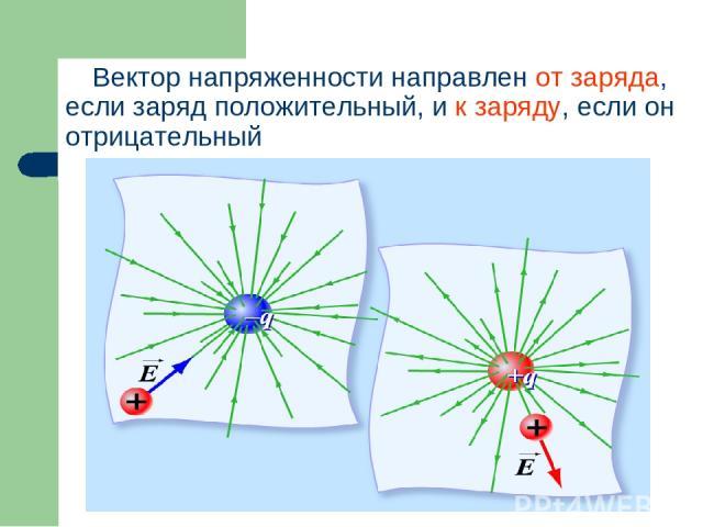 Вектор напряженности направлен от заряда, если заряд положительный, и к заряду, если он отрицательный