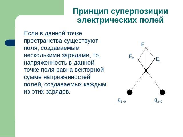 Принцип суперпозиции электрических полей Если в данной точке пространства существуют поля, создаваемые несколькими зарядами, то, напряженность в данной точке поля равна векторной сумме напряженностей полей, создаваемых каждым из этих зарядов.