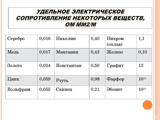Серебро 0,016 Никелин 0,40 Нихром (сплав) 1,1 Медь 0,017 Манганин 0,43 Железо 0,10 Золото 0,024 Константан 0,50 Графит 13 Цинк 0,059 Ртуть 0,98 Фарфор 1019 Вольфрам 0,055 Свинец 0,21 Эбонит 1020
