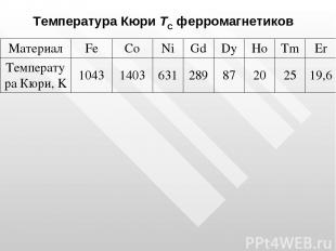 Температура Кюри TС ферромагнетиков Материал Fe Co Ni Gd Dy Ho Tm Er Температура