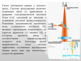 Схема считывания данных с компакт-диска. Система фокусиpовки включает подвижную