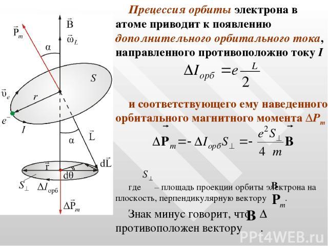 Прецессия орбиты электрона в атоме приводит к появлению дополнительного орбитального тока, направленного противоположно току I и соответствующего ему наведенного орбитального магнитного момента ΔPm где – площадь проекции орбиты электрона на плоскост…