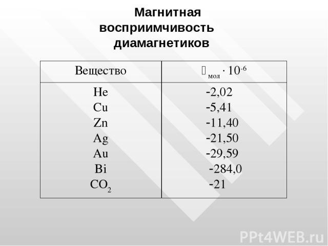 Магнитная восприимчивость диамагнетиков Вещество i мол 10-6 He Cu Zn Ag Au Bi CO2 2,02 5,41 11,40 21,50 29,59 284,0 21