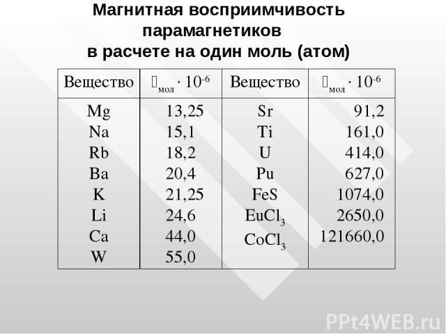 Магнитная восприимчивость парамагнетиков в расчете на один моль (атом) Вещество iмол 10-6 Вещество iмол 10-6 Mg Na Rb Ba K Li Ca W 13,25 15,1 18,2 20,4 21,25 24,6 44,0 55,0 Sr Ti U Pu FeS EuCl3 CoCl3 91,2 161,0 414,0 627,0 1074,0 2650,0 121660,0