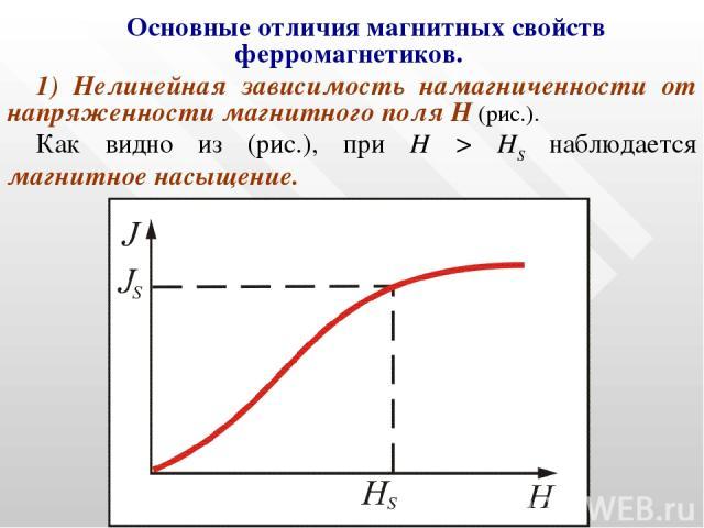 Основные отличия магнитных свойств ферромагнетиков. 1) Нелинейная зависимость намагниченности от напряженности магнитного поля Н (рис.). Как видно из (рис.), при Н > HS наблюдается магнитное насыщение. Рис. 13.5