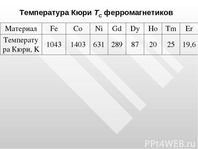 Температура Кюри TС ферромагнетиков Материал Fe Co Ni Gd Dy Ho Tm Er Температура Кюри, K 1043 1403 631 289 87 20 25 19,6