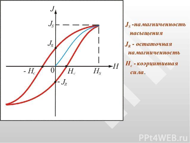 JR - остаточная намагниченность JS -намагниченность насыщения Нс - коэрцитивная сила.