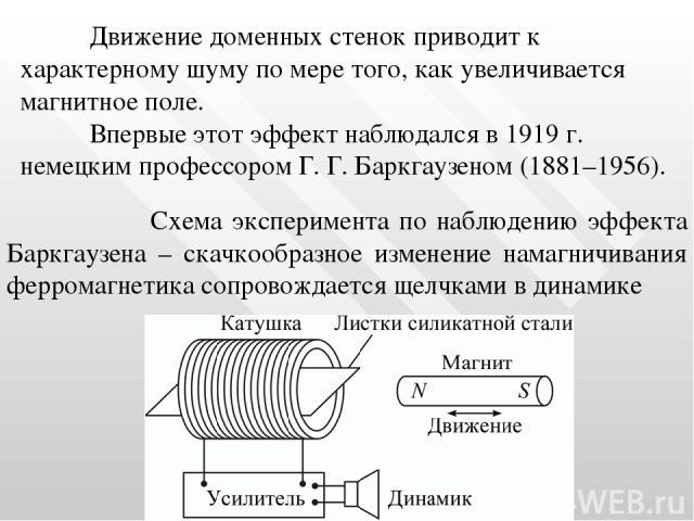 Схема эксперимента по наблюдению эффекта Баркгаузена – скачкообразное изменение намагничивания ферромагнетика сопровождается щелчками в динамике Движение доменных стенок приводит к характерному шуму по мере того, как увеличивается магнитное поле. Вп…