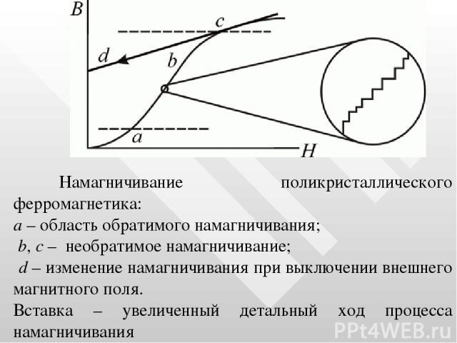Намагничивание поликристаллического ферромагнетика: a – область обратимого намагничивания; b, c – необратимое намагничивание; d – изменение намагничивания при выключении внешнего магнитного поля. Вставка – увеличенный детальный ход процесса намагничивания