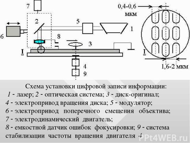 Схема установки цифровой записи информации: 1 лазер; 2 оптическая система; 3 диск-оригинал; 4 электропривод вращения диска; 5 модулятор; 6 электропривод поперечного смещения объектива; 7 электродинамический двигатель; 8 емкостной датчик ошибок фокус…