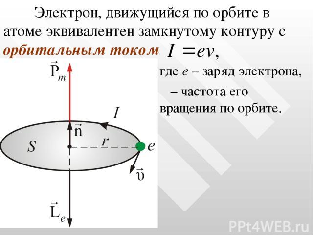 Электрон, движущийся по орбите в атоме эквивалентен замкнутому контуру с орбитальным током где е – заряд электрона, ν – частота его вращения по орбите.