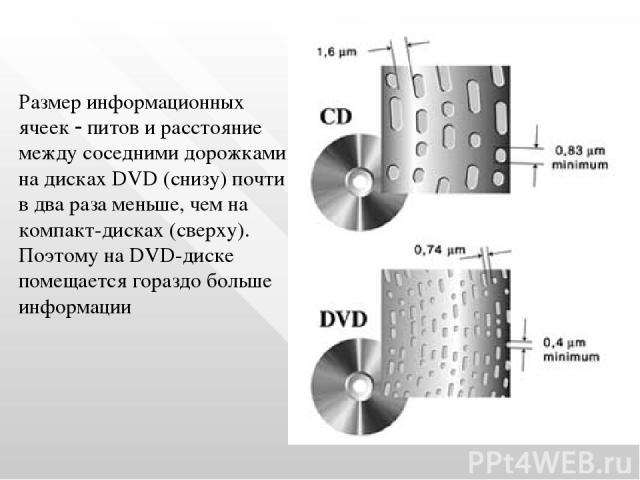 Размер информационных ячеек питов и расстояние между соседними дорожками на дисках DVD (снизу) почти в два раза меньше, чем на компакт-дисках (сверху). Поэтому на DVD-диске помещается гораздо больше информации