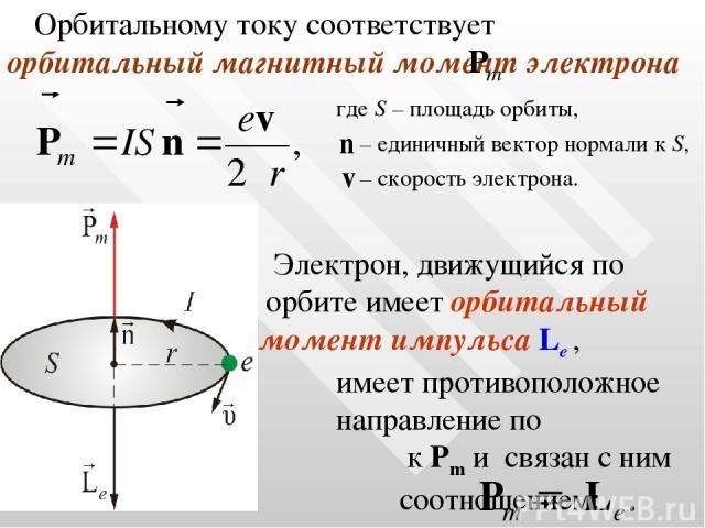 Орбитальному току соответствует орбитальный магнитный момент электрона где S – площадь орбиты, – единичный вектор нормали к S, – скорость электрона. Электрон, движущийся по орбите имеет орбитальный момент импульса Lе , который имеет противоположное …