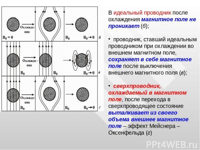 В идеальный проводник после охлаждения магнитное поле не проникает (б); проводник, ставший идеальным проводником при охлаждении во внешнем магнитном поле, сохраняет в себе магнитное поле после выключения внешнего магнитного поля (в); сверхпроводник,…