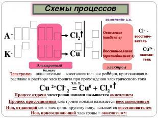 Cl- - восстано- витель Окисление (отдача е) А+ Восстановление (присоединение е)