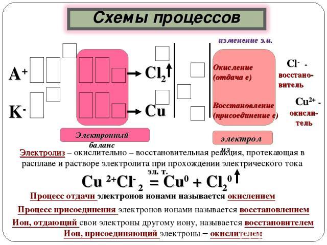 Cl- - восстано- витель Окисление (отдача е) А+ Восстановление (присоединение е) Сu2+ - окисли-тель Cu Сl2 K- Процесс отдачи электронов ионами называется окислением Процесс присоединения электронов ионами называется восстановлением Ион, отдающий свои…
