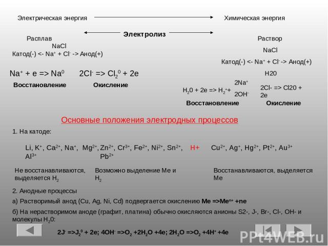 Электрическая энергия Химическая энергия Электролиз Раствор NaCl Катод(-) Анод(+) H20 Расплав NaCl Катод(-) Анод(+) Na+ + e => Na0 2Cl- => Cl20 + 2e Восстановление Окисление H20 + 2e => H2++ 2Na+ 2OH- 2Cl- => Cl20 + 2e Восстановление Окисление Основ…