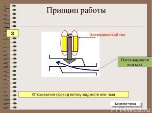 Поток жидкости или газа Открывается проход потоку жидкости или газа Принцип рабо