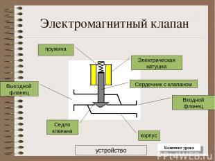 Электромагнитный клапан Электрическая катушка корпус Входной фланец Выходной фла