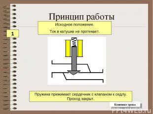 Принцип работы Пружина прижимает сердечник с клапаном к седлу. Проход закрыт. Ис