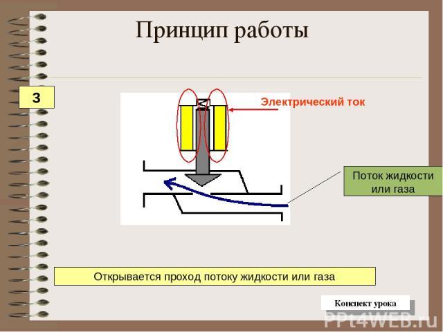 Поток жидкости или газа Открывается проход потоку жидкости или газа Принцип работы 3 Конспект урока
