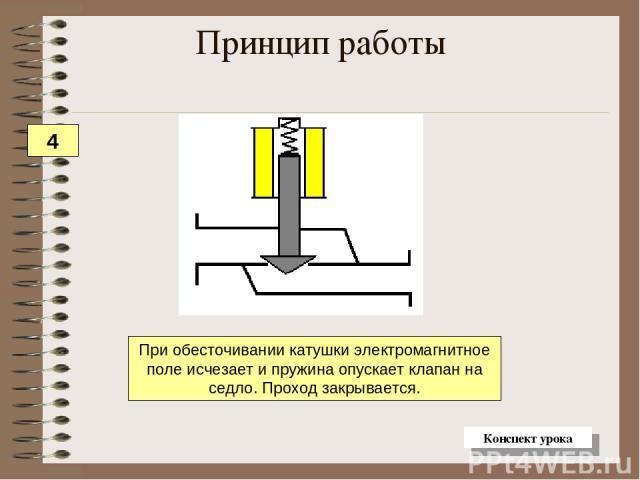 При обесточивании катушки электромагнитное поле исчезает и пружина опускает клапан на седло. Проход закрывается. Принцип работы 4 Конспект урока
