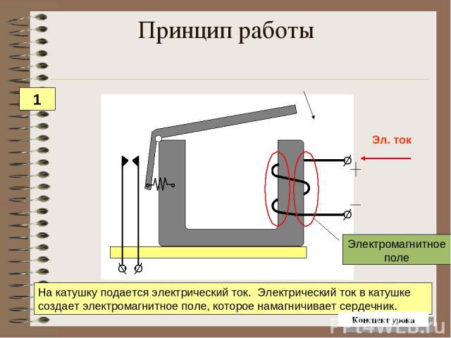 Принцип работы На катушку подается электрический ток. Электрический ток в катушке создает электромагнитное поле, которое намагничивает сердечник. 1 Конспект урока