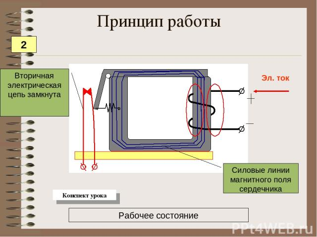 Эл. ток Силовые линии магнитного поля сердечника Вторичная электрическая цепь замкнута Принцип работы Рабочее состояние 2 Конспект урока