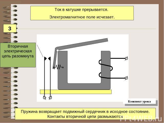 Вторичная электрическая цепь разомкнута Пружина возвращает подвижный сердечник в исходное состояние. Контакты вторичной цепи размыкаются Ток в катушке прерывается. Электромагнитное поле исчезает. 3 Конспект урока