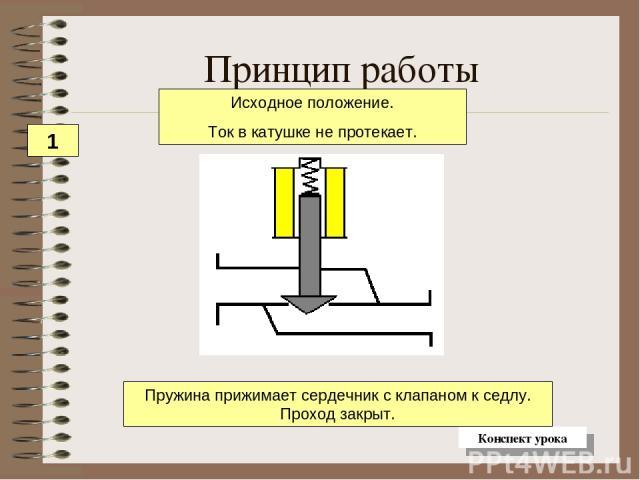 Принцип работы Пружина прижимает сердечник с клапаном к седлу. Проход закрыт. Исходное положение. Ток в катушке не протекает. 1 Конспект урока