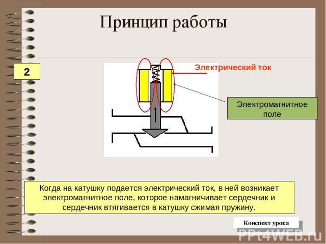 Когда на катушку подается электрический ток, в ней возникает электромагнитное поле, которое намагничивает сердечник и сердечник втягивается в катушку сжимая пружину. Принцип работы 2 Конспект урока