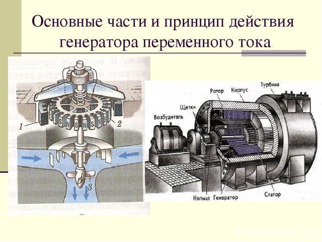 Основные части и принцип действия генератора переменного тока