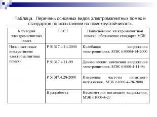 Таблица. Перечень основных видов электромагнитных помех и стандартов по испытани