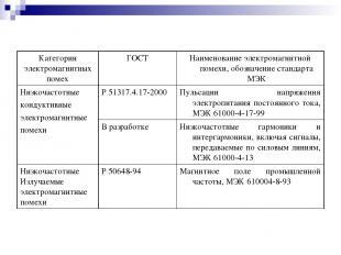Категории электромагнитных помех ГОСТ Наименование электромагнитной помехи, обоз