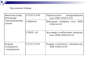 Продолжение таблицы Высокочастотные Излучаемые Электромагнитные помехи Р 51317.4