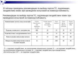 В таблице приведены рекомендации по выбору портов ТС, подлежащих воздействию пом