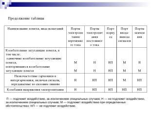 Продолжение таблицы П — подлежит воздействию, за исключением специальных случаев