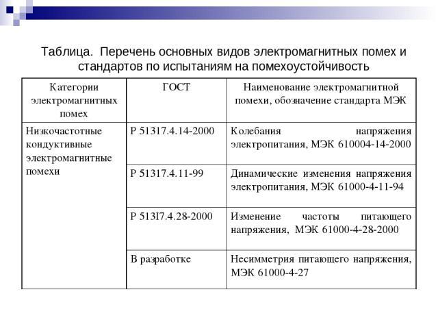 Таблица. Перечень основных видов электромагнитных помех и стандартов по испытаниям на помехоустойчивость Категории электромагнитных помех ГОСТ Наименование электромагнитной помехи, обозначение стандарта МЭК Низкочастотные кондуктивные электромагнитн…