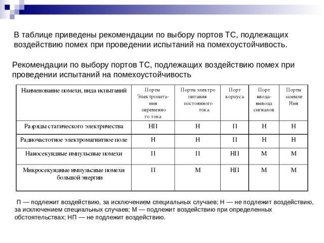В таблице приведены рекомендации по выбору портов ТС, подлежащих воздействию помех при проведении испытаний на помехоустойчивость. Рекомендации по выбору портов ТС, подлежащих воздействию помех при проведении испытаний на помехоустойчивость П — подл…