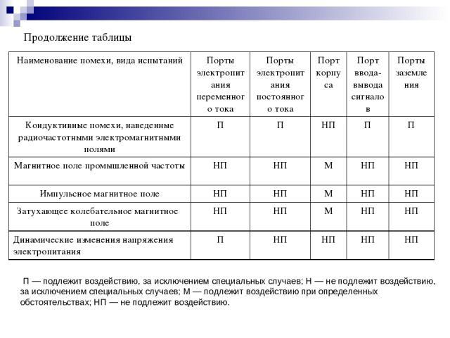 Продолжение таблицы П — подлежит воздействию, за исключением специальных случаев; H — не подлежит воздействию, за исключением специальных случаев; М — подлежит воздействию при определенных обстоятельствах; НП — не подлежит воздействию. Наименование …