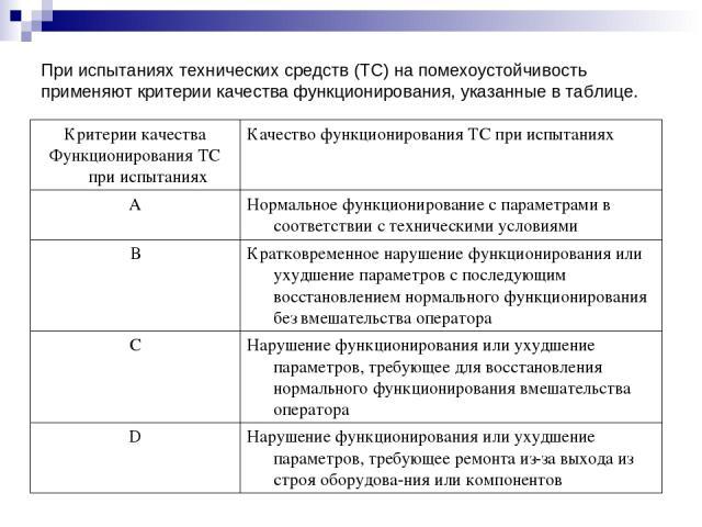 При испытаниях технических средств (ТС) на помехоустойчивость применяют критерии качества функционирования, указанные в таблице. Критерии качества Функционирования ТС при испытаниях Качество функционирования ТС при испытаниях А Нормальное функционир…