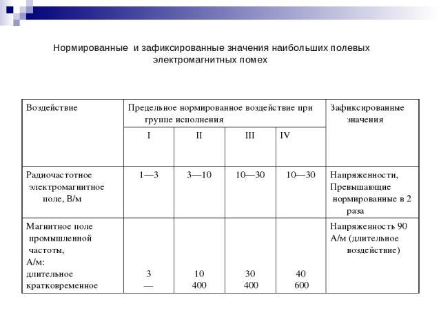 Нормированные и зафиксированные значения наибольших полевых электромагнитных помех Воздействие Предельное нормированное воздействие при группе исполнения Зафиксированные значения I II III IV Радиочастотное электромагнитное поле, В/м 1—3 3—10 10—30 1…