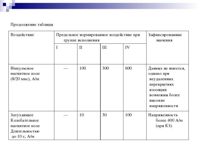 Продолжение таблицы Воздействие Предельное нормированное воздействие при группе исполнения Зафиксированные значения I II III IV Импульсное магнитное поле (8/20 мкс), А/м — 100 300 600 Данных не имеется, однако при неудаленных перекрытиях изоляции во…