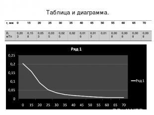 Таблица и диаграмма. r, мм 0 15 20 25 30 35 40 45 50 55 60 65 70 B, мТл 0,203 0,