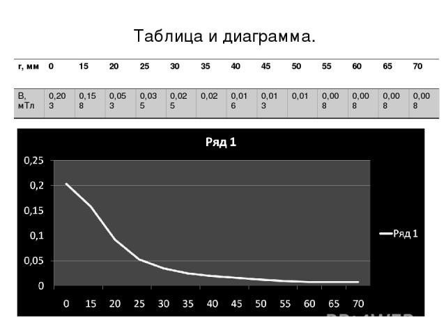 Таблица и диаграмма. r, мм 0 15 20 25 30 35 40 45 50 55 60 65 70 B, мТл 0,203 0,158 0,053 0,035 0,025 0,02 0,016 0,013 0,01 0,008 0,008 0,008 0,008