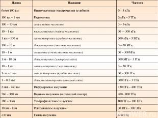 Длина Название Частота более 100 км Низкочастотные электрические колебания 0 – 3