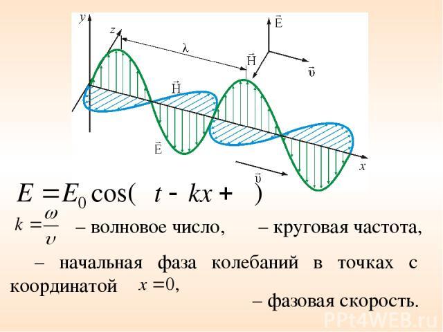 ω – круговая частота, φ – начальная фаза колебаний в точках с координатой – волновое число, υ – фазовая скорость.