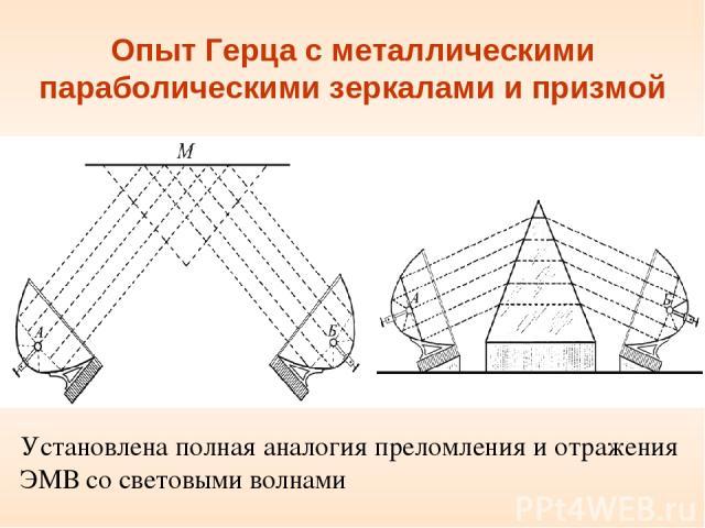 Опыт Герца с металлическими параболическими зеркалами и призмой Установлена полная аналогия преломления и отражения ЭМВ со световыми волнами